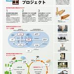 森林経済活動の構造化の写真
