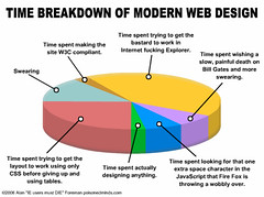 Time Breakdown of Modern Web Design