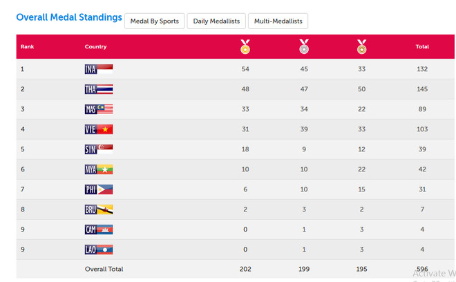 ពេលនេះ កម្ពុជាស្ថិតនៅលំដាប់ទី ៩ ក្នុងការប្រកួតកីឡា ASEAN Para Games លើកទី ៨ នៅសឹង្ហបុរី