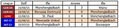 ผลการแข่งขันล่าสุดของ Monchengladbach   ชนะ 2   แพ้ 2  เสมอ 1