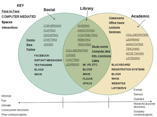 Academic Library 2.0 Concept Model Detailed
