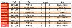 สถิติการเจอกันระหว่างทีม Watford VS Southampton