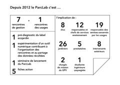 parcLAB - 2013-2015