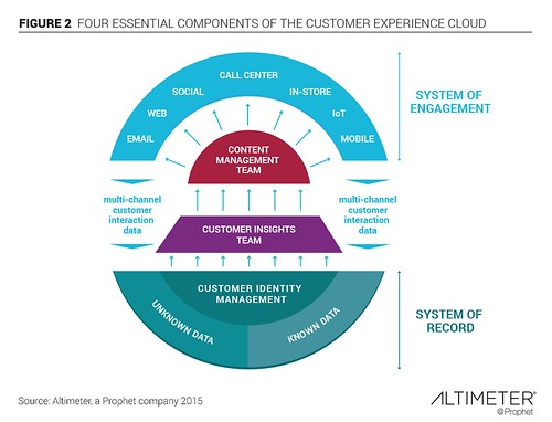 The Essential Components of A Customer Experience Cloud