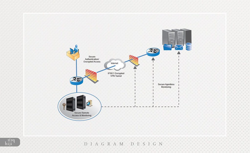 the world u0026 39 s best photos of diagram and workflow