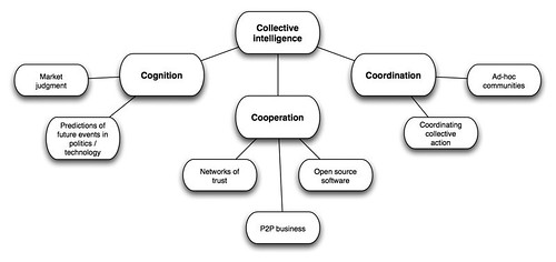 Types of Collective Intelligence