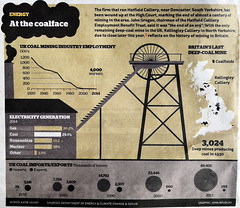The iPaper graphic, coal industry decline (Pitheadgear) Tags: pits pit coal miner thatcher conservatives miners colliery tories mineworkers charbon coalminers coalmining bergmann minersstrike coalindustry torybastards bergwerker houillier