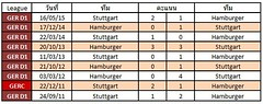 สถิติการเจอกันระหว่างทีม Hamburger VS Stuttgart