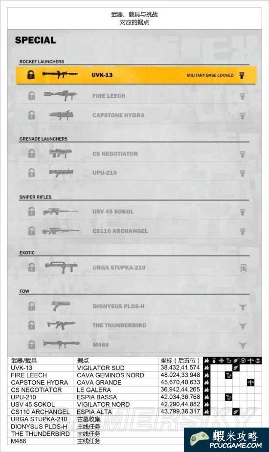 正當防衛3 武器載具及挑戰據點解鎖表