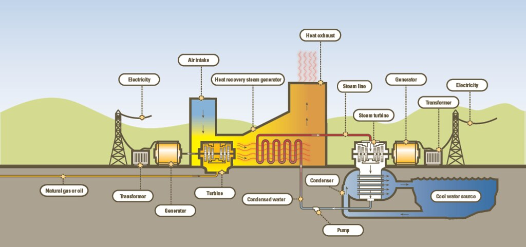 clean power plan oil power plant diagram possible process flow diagram of a