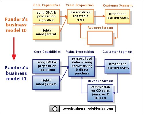 Pandora's Web2.0 Business Model by Alex Osterwalder