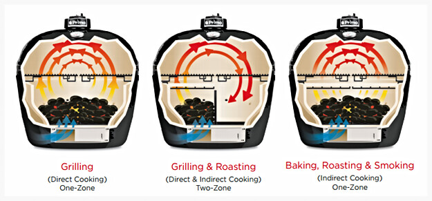Primo Ways to Cook diagram