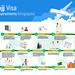 Hajj Visa Requirements Infographic