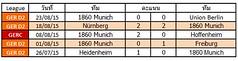 ผลการแข่งขันล่าสุดของ  1860 Munich   ชนะ 1   แพ้ 2   เสมอ 2