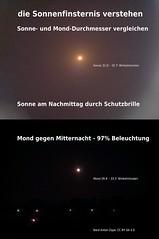 Sonne- und Mond-Durchmesser mit Smartphone und Schutzbrille vergleichen
