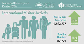 BC Tourism Numbers - October 2016