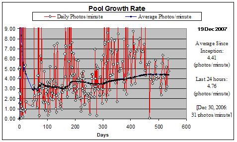 pool growth rate - detail