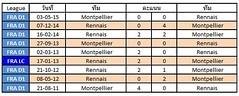 สถิติการเจอกันระหว่างทีมชาติ Rennais VS Montpellier