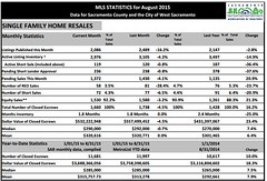 August MLS stats 2015 (David Fritsch CA) Tags: homes west realestate sold report august stats housing agent info sacramento sales inventory average sar realtor analysis elkgrove mls natomas avg homebuyer infograph affordability sacramentorealestate homesales sellingyourhome realestateinfo davidfritsch realestateadvisor