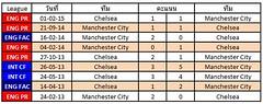 สถิติการเจอกันระหว่างทีม Manchester City VS Chelsea