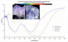 Metal colloid absorption in halite and fluorite (The^Bob) Tags: blue colour metal purple spectrum mineral jaz transmission scattering absorption fluorite colloid halite plasmon usb4000