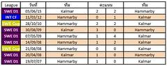 สถิติการเจอกันระหว่างทีม Hammarby VS Kalmar