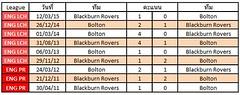 สถิติการเจอกันระหว่างทีม  Blackburn Rovers VS Bolton