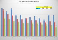 DoY stats 2016 (Navi-Gator) Tags: