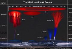 Transient Luminous Events (geminidpr) Tags: storm troll thunderstorm lightning sprites halos stratosphere elves troposphere spaceweather elve stormcell ionosphere mesosphere redsprites bluejets giganticjet transientluminousevent giganticjetlightning bluestarters elvelightning trolllightning spacelightning