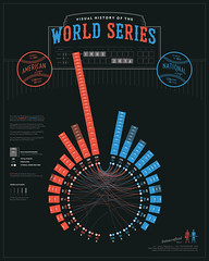 Visual History of the World Series (datacrafted) Tags: infographic sports data visualization dataviz datavis information design statistics championship champions world series mlb baseball yankees nyyankees newyorkyankees chicagocubs stlouiscardinals majorleaguebaseball worldseries playoffs