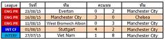 ผลการแข่งขันล่าสุดของ Manchester City  ชนะ 4  แพ้ 1  เสมอ 0