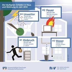 Häufigste Schäden im Haus 2014 (R+V Versicherung) Tags: infografik ruv versicherung hausrat sicherheit