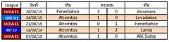 ผลการแข่งขันล่าสุดของ Atromitos   ชนะ 2   แพ้ 3   เสมอ 0