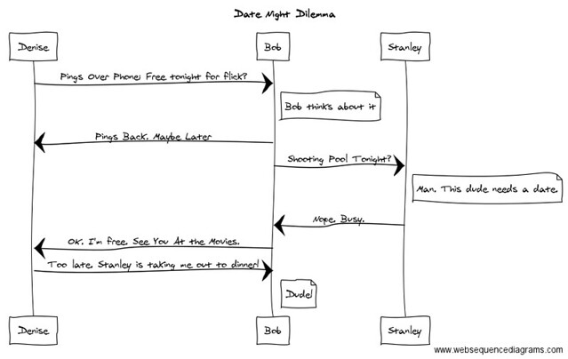 FlowChart Story: Date Night Dilemma