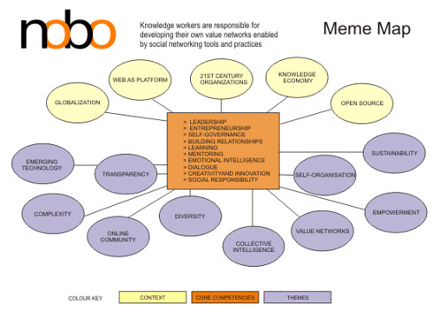 NOBO Meme Map