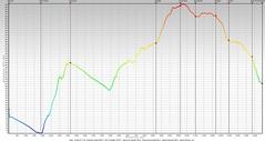 Profilo altimetrico AD (Emanuele Lotti) Tags: traccia gps portovenere riomaggiore castello doria forte muzzerone campiglia telegrafo madonna montenero profilo altimetrico trekking escursionismo hiking monti montagne montagna mountain escursioni italy italia gruppo pegaso liguria liguri cinque terre