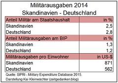 Militaerausgaben Skandinavien - Deutschland 2014
