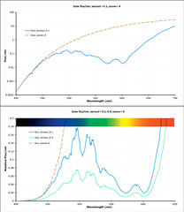 Ingredients for a good Green Flash (The^Bob) Tags: spectrum model sun atmosphere greenflash refraction mirage scattering absorption rayleigh colour green blue ozone aerosol twilight