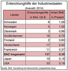 Entwicklungshilfe_OECD_Staaten_2014