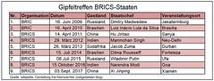 BRICS_Staaten_Gipfeltreffen