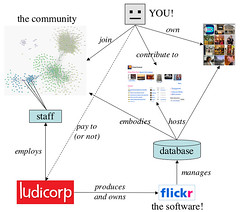 flickr and community (GustavoG) Tags: cgi flickr community