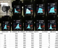 AD600PRO-色溫模式 (mark chang) Tags: ad600pro godox 神牛