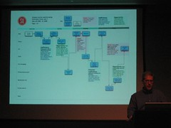service blueprint flickr