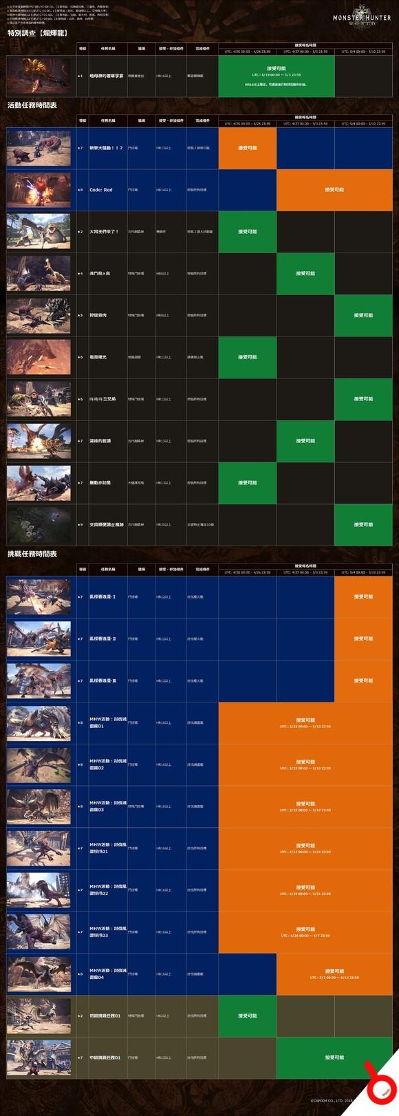 《怪物獵人:世界》4月20日至5月10日活動任務一覽