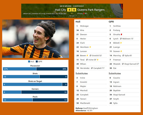 7th April 2018 : Hull City 4 - Queens Park Rangers 0