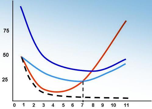 Além das curvas de custos...