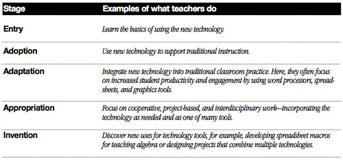 Stages of technology integration development for ACOT Teachers