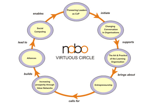 NOBO Virtuous Circle