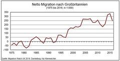 Netto Migration Großbritannien 1975 - 2016
