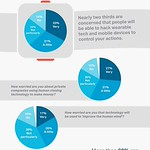 Infographics : The Future Of Technology: What Are SMBs' Worried About? #Infographic #Technology thumbnail